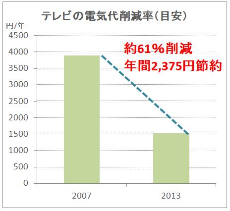 テレビの電気代削減率