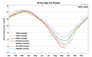 北半球の海氷面積の季節変動(2012年8月24日現在