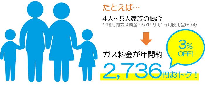 ミツウロコガスと東京ガスの比較