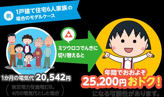 ミツウロコでんきと東京電力の比較
