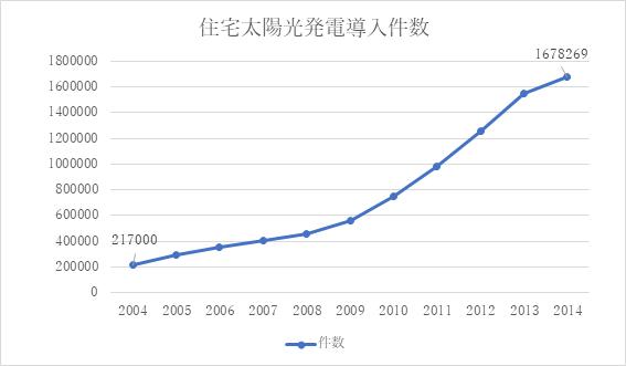 住宅太陽光発電導入件数