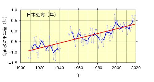 日本近海の全海域平均海面水温(年平均)の平年差の推移