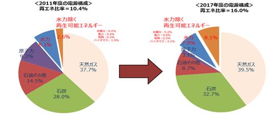 日本における再生可能エネルギーの導入状況