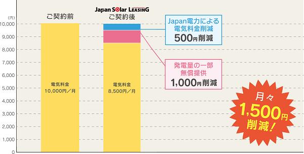 家族4人、電気代1万円/月、太陽光発電システム5kW設置のご家庭の場合