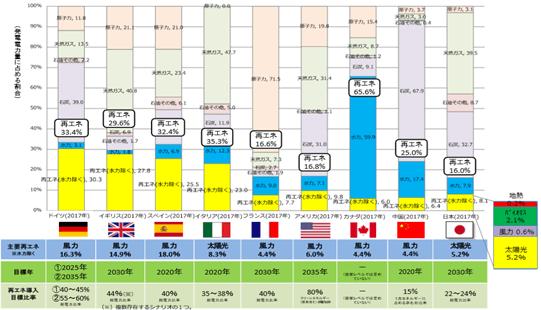 世界各国の再生可能エネルギーの導入状況