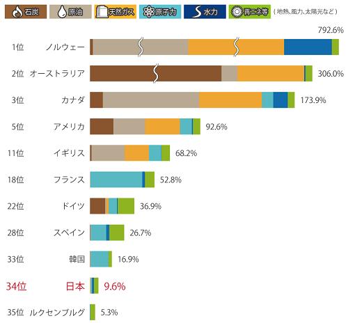 主要国の一次エネルギー自給率比較(2017)