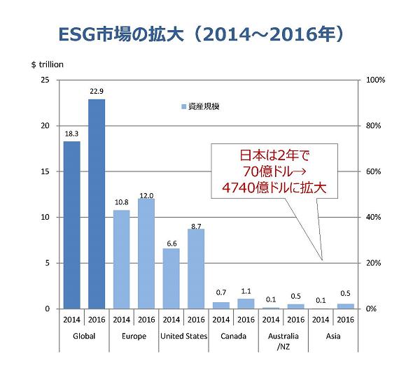 ESG市場の拡大