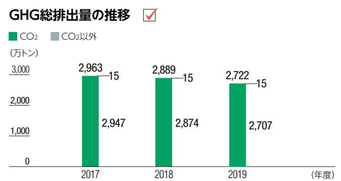GHG総排出量の推移