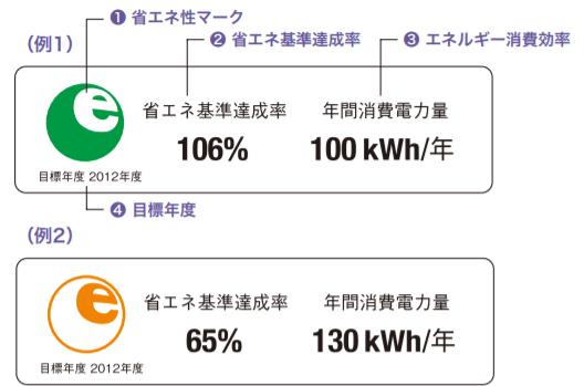 省エネルギーラベルの表示例