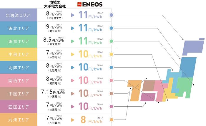 ENEOSの太陽光買取単価