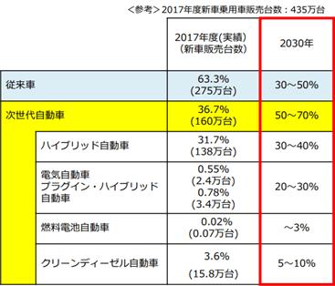 日本の次世代自動車の普及目標と現状