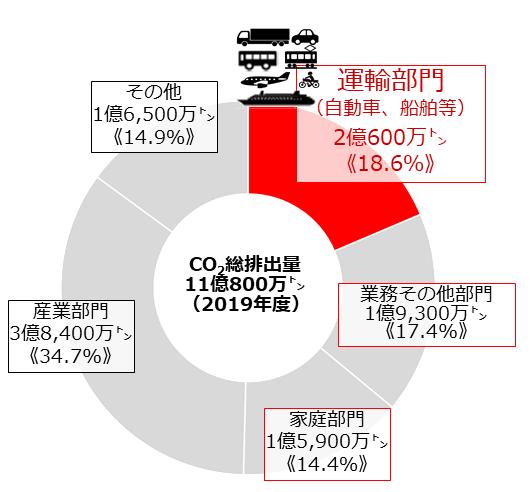 各部門におけるCO2排出量