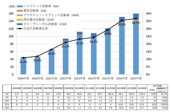 (参考)日本の次世代自動車の年間販売台数推移